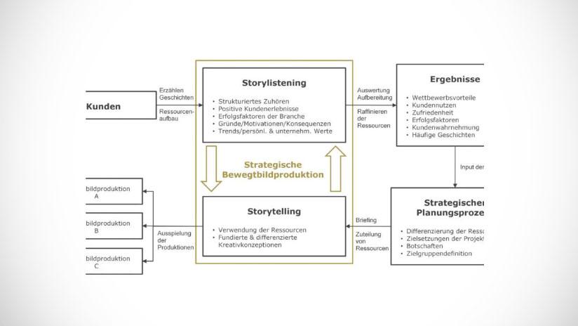Gutes Storytelling braucht eine Strategie