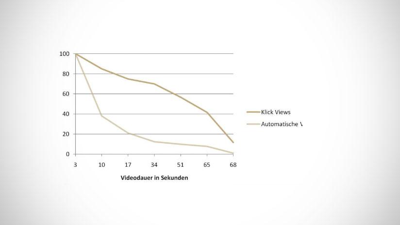 Kosten-Nutzen-Verhältnis der Videowerbung auf Facebook