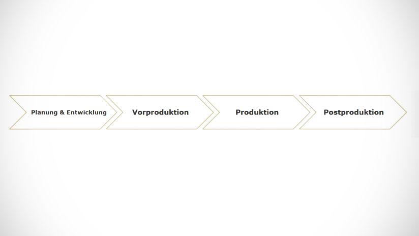 Whitepaper für Beginner: Prozess einer Filmproduktion in vier Phasen