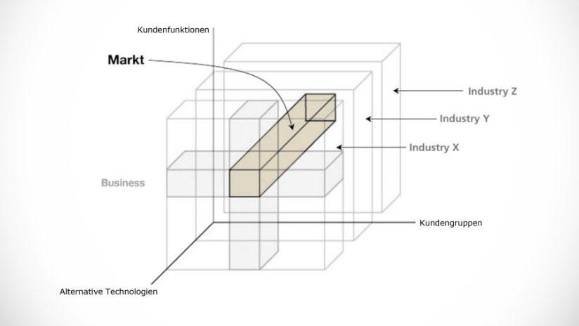 Marktdefinition aus Kundenperspektive – Tools für Bewegtbildstrategien 1/3